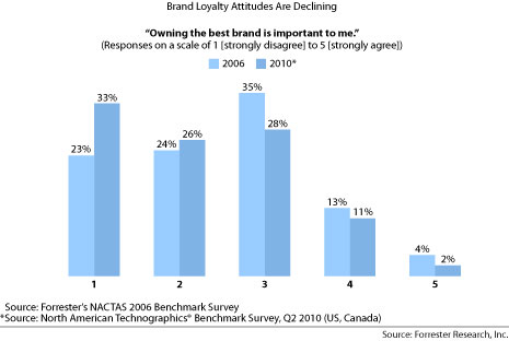 Brand Loyalty Attitudes Are Declining