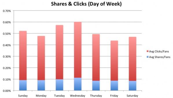 Condivisioni e Click nei giorni della settimana