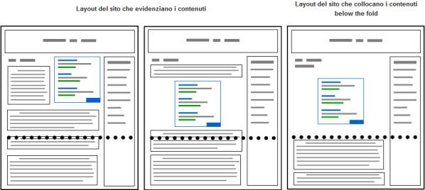 I layout secondo Google AdSense