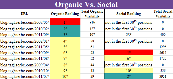 Organic vs. Social