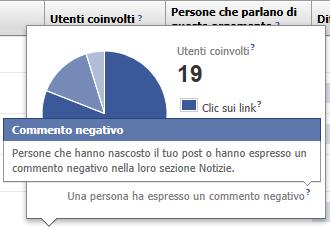Facebook misura i commenti negativi