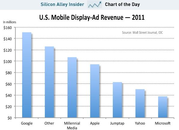 U.S. Mobile Display-Ad Revenue - 2011