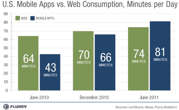 Consumo delle applicazioni mobile in rapporto con la navigazione