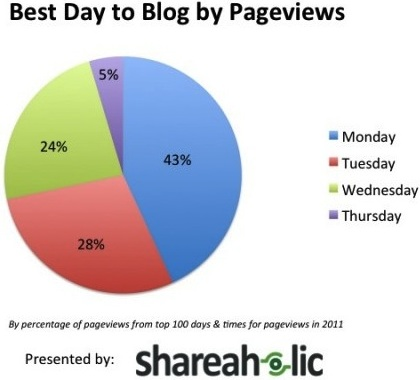 Best Day to Blog by Pageviews