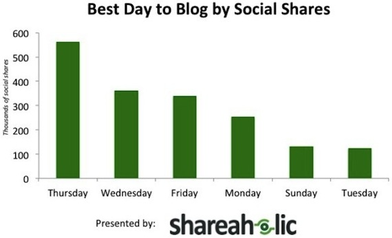 Best Day to Blog by Social Shares
