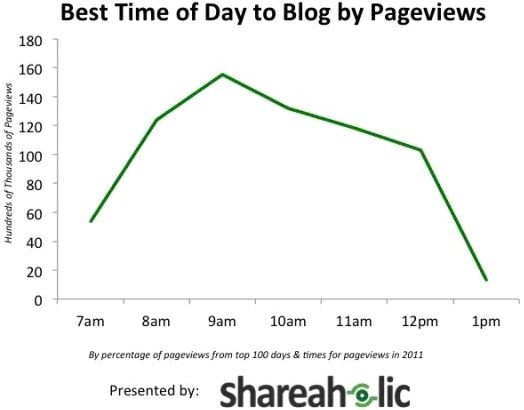 Best Time of Day to Blog by Pageviews