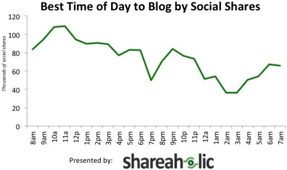 Best Time of Day to Blog by Social Shares