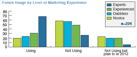 Forum Usage by Level of Social Marketing Experience