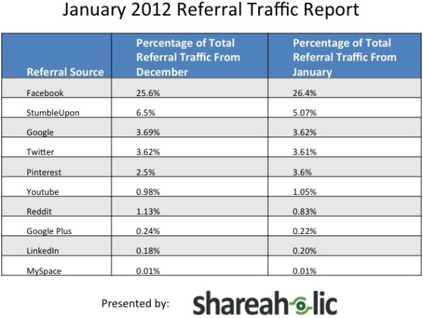 Social Referral Traffic Report