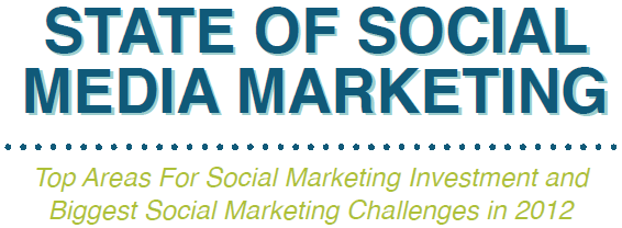 State of Social Media Marketing