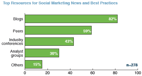 Top Resources for Social Marketing News and Best Practices
