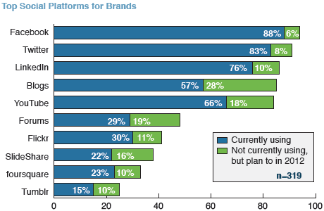 Top Social Platforms for Brands