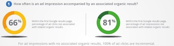 How often is an ad impression accompanied by an associated organic result?