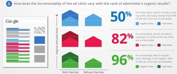 How does the incrementality of the ad clicks vary with the rank of advertiser's organic results?