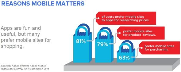 Gli m-site son preferiti alle app, nel caso di shopping