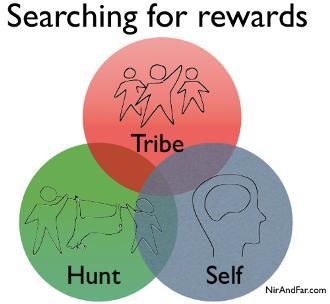 Le 3 componenti della Ricompensa