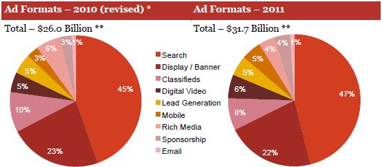 Formati pubblicitari, 2010 vs. 2011