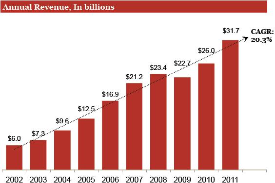 Revenue annuali della pubblicità online, dal 2002 al 2011