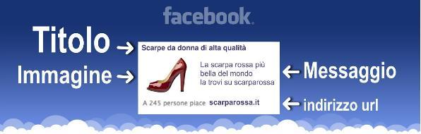 Elementi di un annuncio pubblicitario su Facebook
