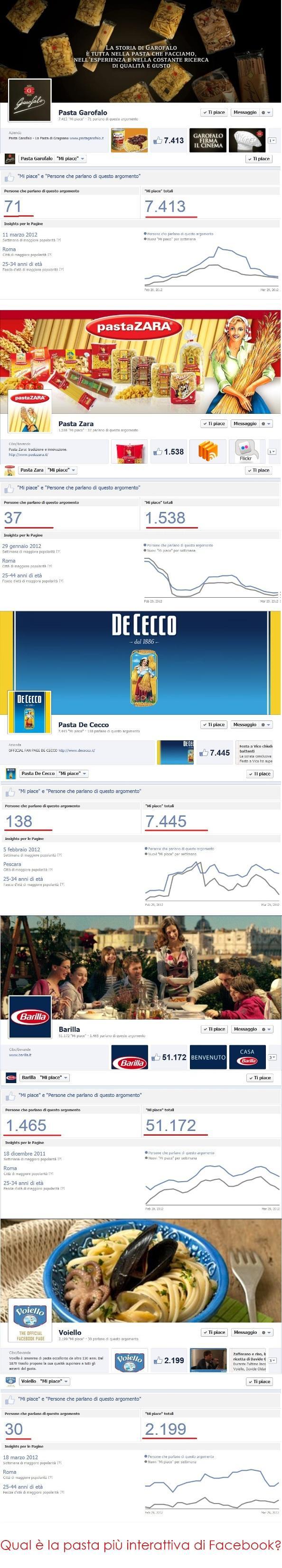 Infografica dei Brand della Pasta su Facebook