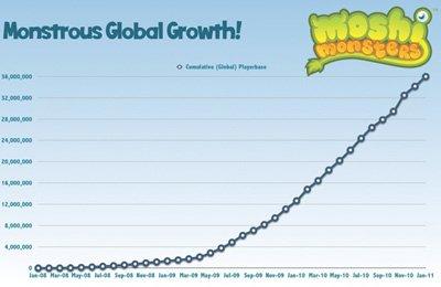 La crescita degli utenti di Moshi Monsters