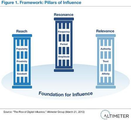 I 3 Pilastri dell'Influenza