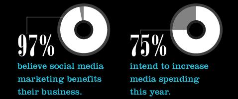 Social Media Marketing benefits & spending