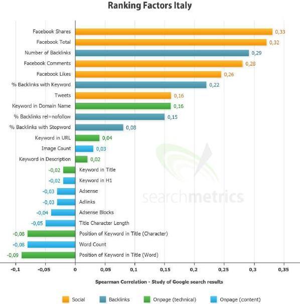 Ranking Factors Italy