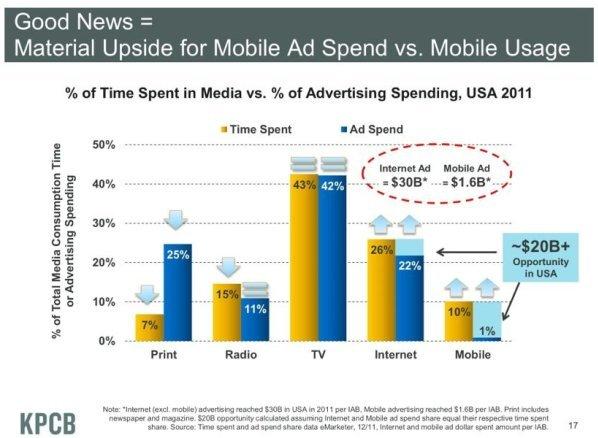 Tempo speso sul media rispetto agli investimenti pubblicitari raccolti