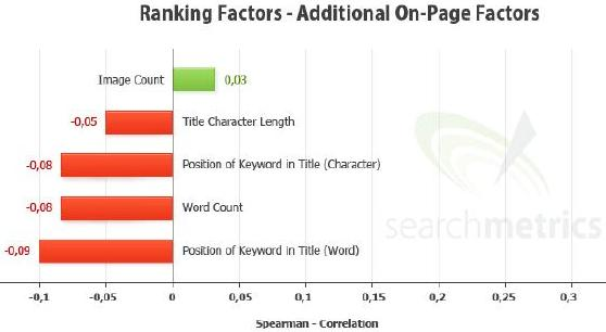 Ranking Factors-Additional On-Page Factors