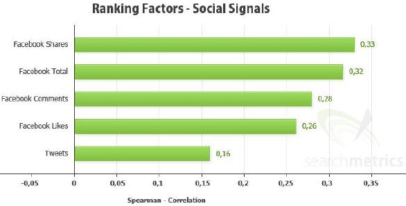Ranking Factors - Social Signals