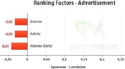 Ranking Factors - Advertisement