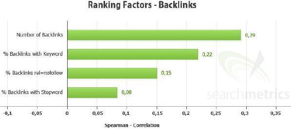 Ranking Factors- Backlinks