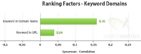 Ranking Factors- Keyword Domains