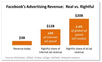 Quanto guadagna oggi Facebook, e quanto invece meriterebbe