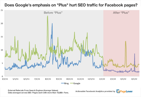 Traffico da Google verso Facebook
