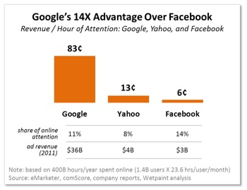 Google, Yahoo! e Facebook, Revenue e Hour of Attention