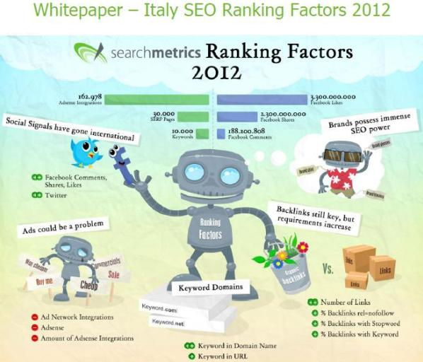Italy SEO Ranking Factors 2012