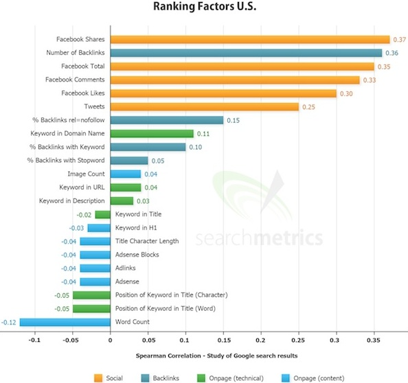 Ranking Factors U.S.