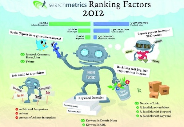 Searchmetrics Ranking Factors 2012