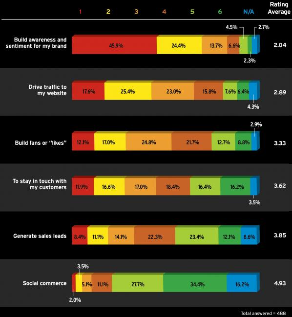Risultati del sondaggio di Ad Age e Citigroup sulla pubblicità su Facebook