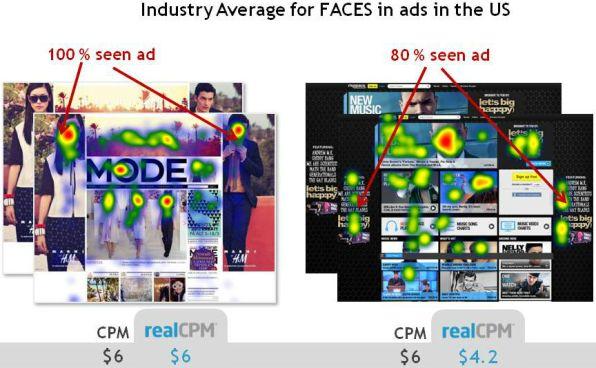 Percentuale di banner visualizzati in base alla presenza o meno di un viso umano