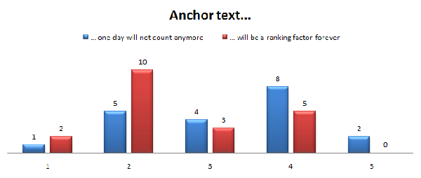 Anchor text come fattore di ranking