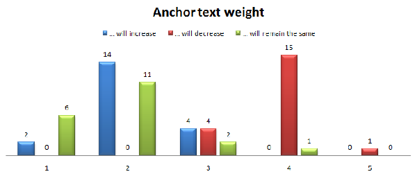 Peso dell'Anchor text