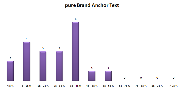 Anchor text puro Brand