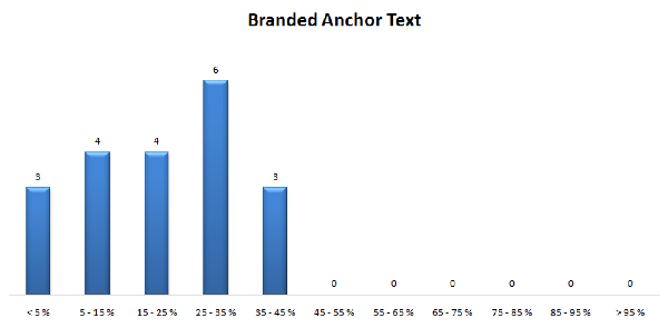 Anchor text Branded