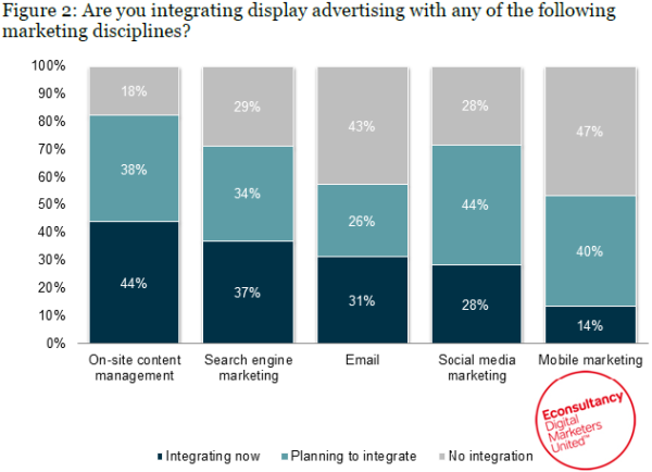 Display Advertising Integration