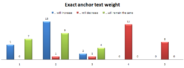 Peso dell'Anchor text esatto