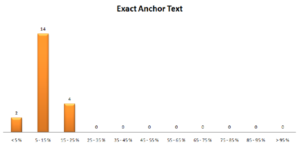 Anchor text esatto