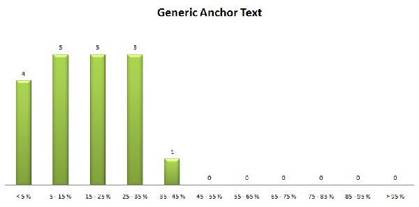 Anchor text Generico